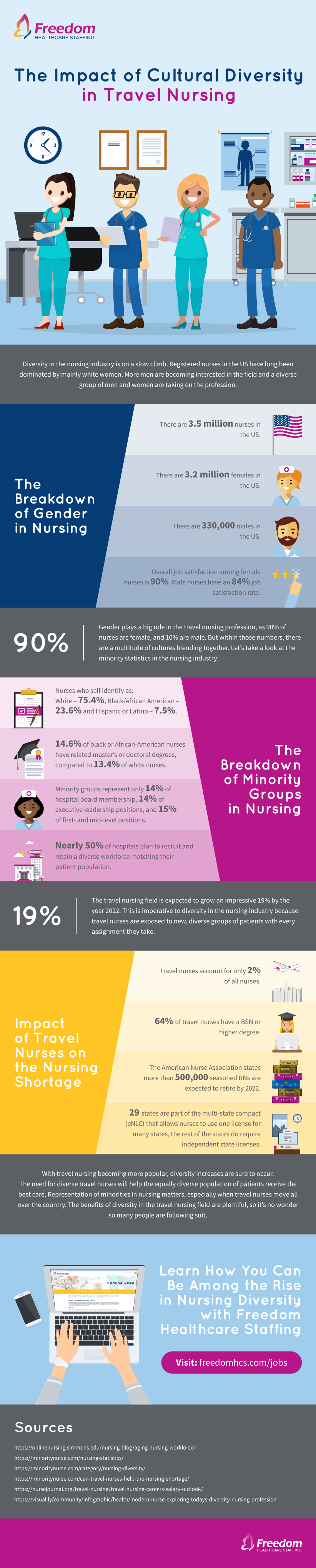Freedom Healthcare Diversity Infographic